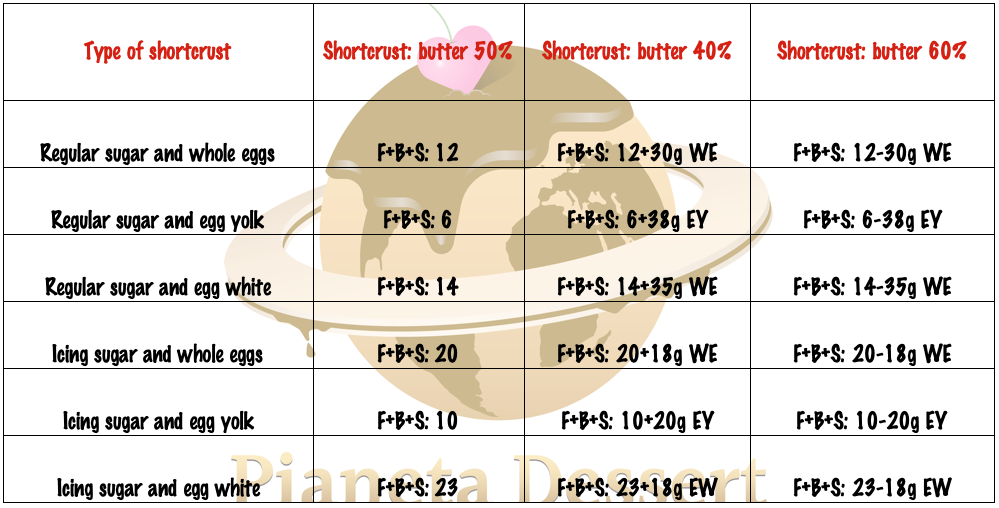 Balanced combination of shortcrust pastry ingredients