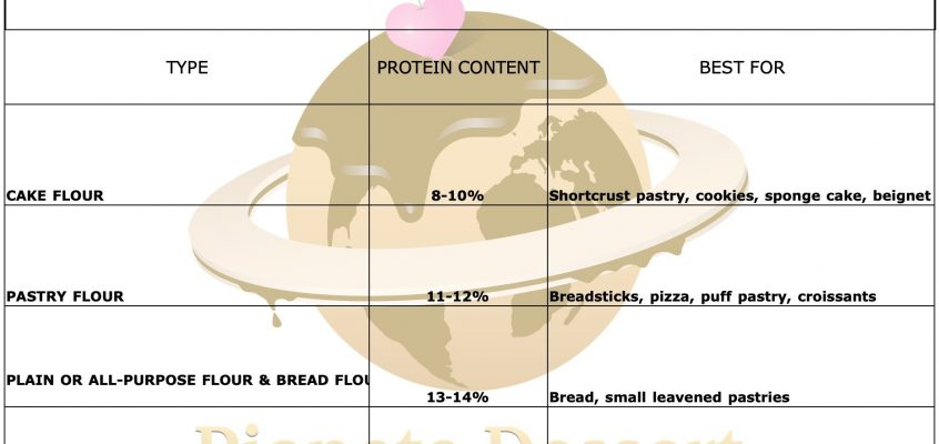 Flour Strength Chart