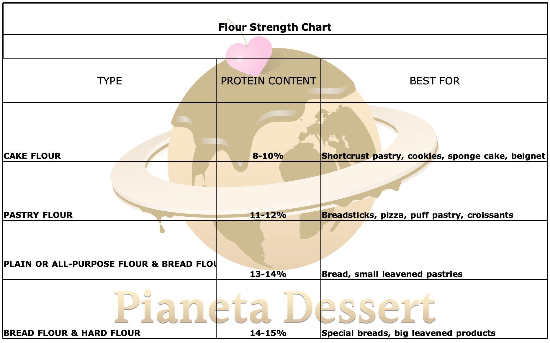 Flour Strength Chart